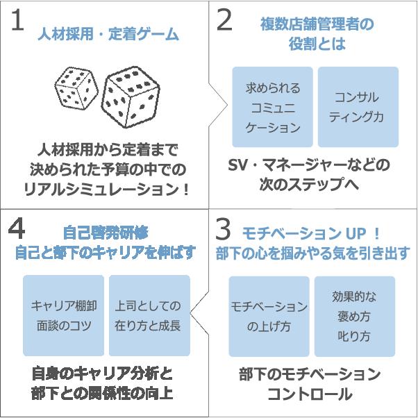 上級店長・SV育成の内容説明図