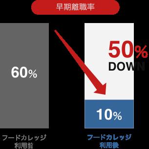 50店舗展開企業様 早期離職率50%DOWN