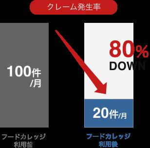 20店舗展開企業様 クレーム発生率80%DOWN