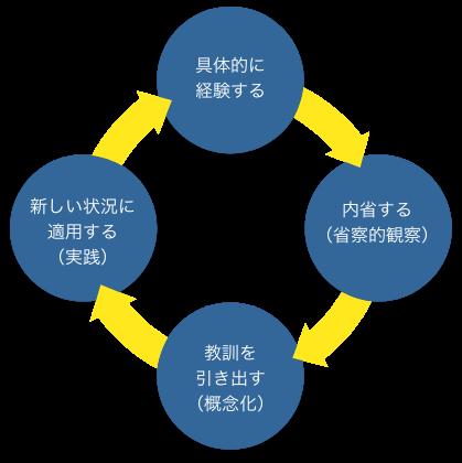 「行動習慣化プログラム」で、部下と上司が向き合う個人と組織の成長、人材育成の風土づくりへの図