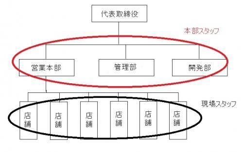 組織図 2