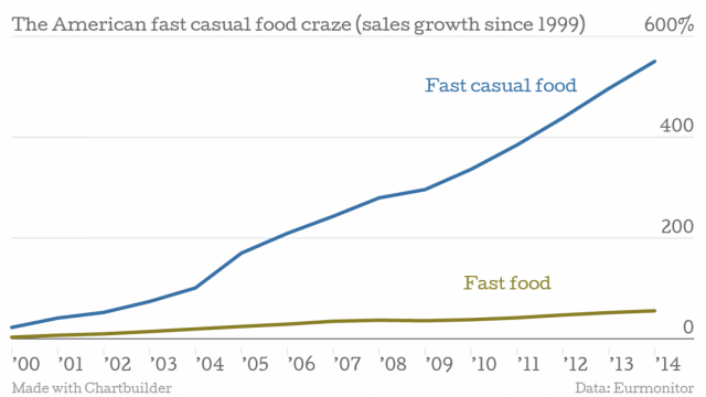 american_fast_casual_food_craze