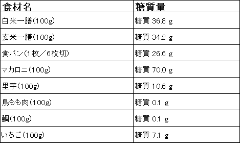 食材に含まれる糖質量の表