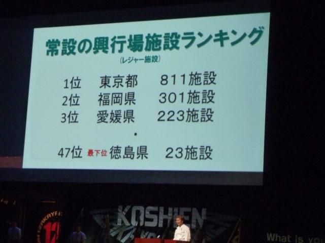 スクリーンに「常設の興行場施設ランキング(レジャー施設)」が出ており、47位(最下位)に徳島県の23施設がランクインしている。