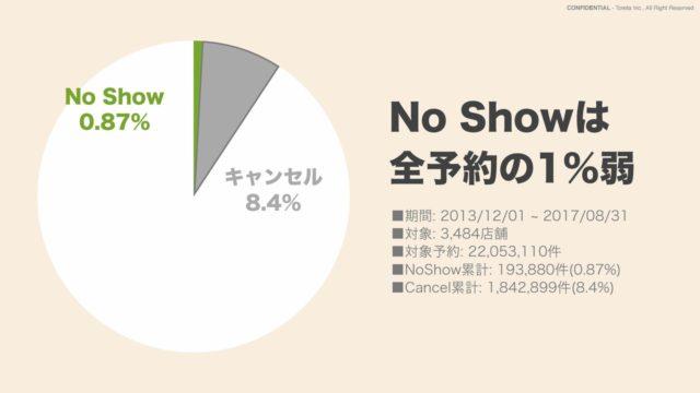 No Showの割合を表した円グラフ