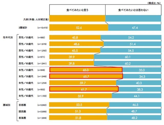 外食店での低糖質メニューへの関心についてのアンケート結果のグラフ