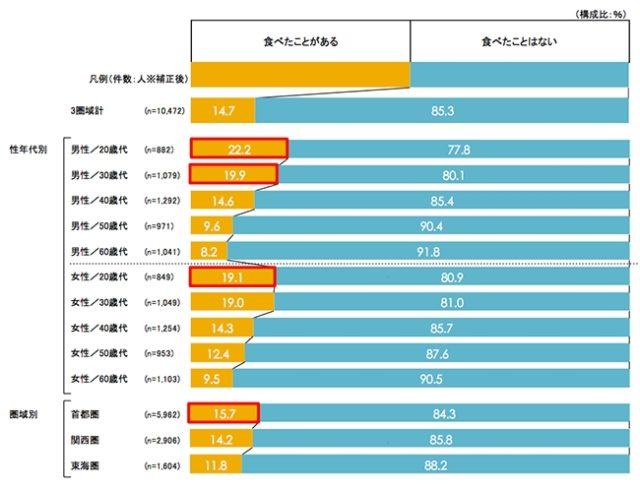 外食店の低糖質メニューを直近1年で食べたことがあるかのアンケート結果のグラフ