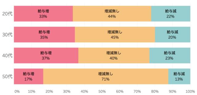 転職前後の給与の年齢別の変化を表したグラフ