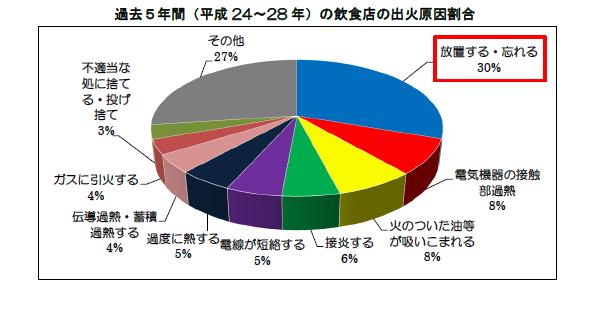過去5年間の飲食店の出火原因の割合を表した円グラフ