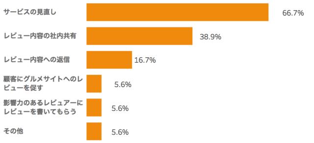 飲食店が実施しているグルメサイトの口コミ対策を表したグラフ