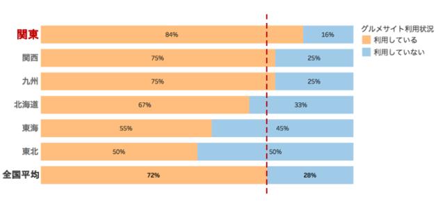 飲食店のグルメサイトの利用状況を表したグラフ