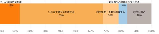 飲食店の今後グルメサイトの利用意向を表したグラフ