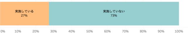 グルメサイトでの口コミ対応の実施有無を表したグラフ
