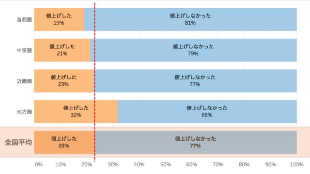 2017年の飲食店のエリア別店舗メニュー値上げ実施状況を表したグラフ