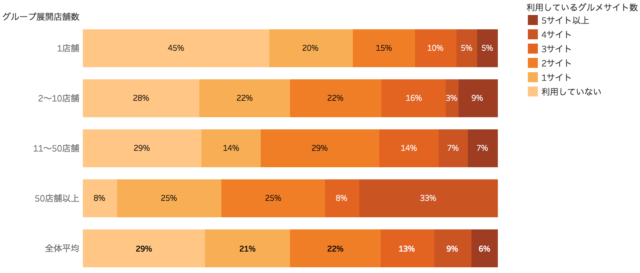 飲食店が利用するグルメサイト数の割合を表したグラフ