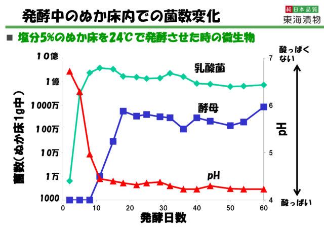 ぬか床内での菌数変化を表したグラフ