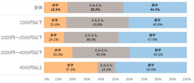 ランチ営業で利益を出しているかをあわらした棒グラフ「飲食店のランチ営業に関する実態調査」クックビズ総研調べ(2018年)