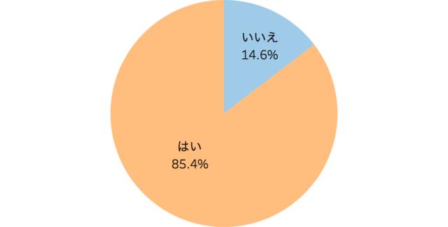 ランチ営業をしているかを表した円グラフ「飲食店のランチ営業に関する実態調査」クックビズ総研調べ(2018年)