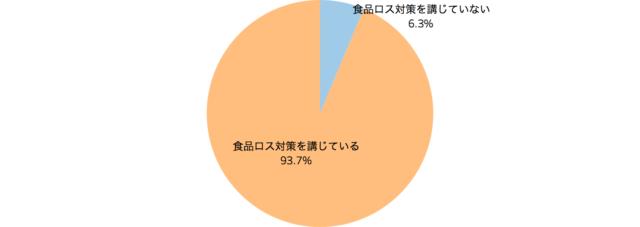食品ロス対策を講じているかどうかを表した円グラフ「飲食店の食品ロスに関する意識調査」クックビズ総研調べ(2018年)