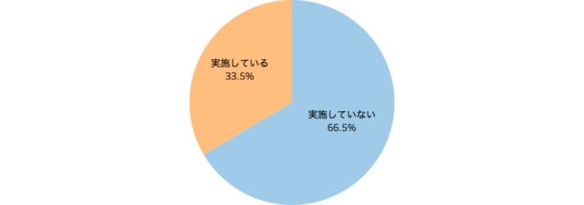 食べ残しの「持ち帰りサービス」を実施しているかを表した円グラフ「飲食店の食品ロスに関する意識調査」クックビズ総研調べ(2018年)