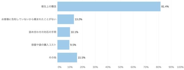 食べ残しの持ち帰りサービスを実施しない理由を表した棒グラフ「飲食店の食品ロスに関する意識調査」クックビズ総研調べ(2018年)