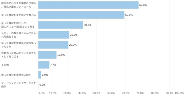 具体的な食品ロス対策を表した棒グラフ「飲食店の食品ロスに関する意識調査」クックビズ総研調べ(2018年)