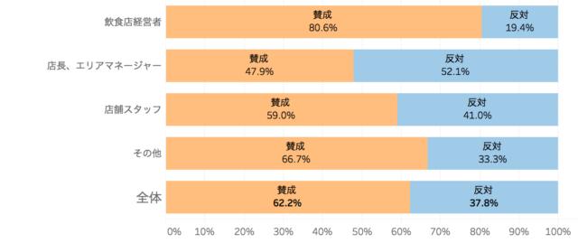 ポジション別の持ち帰りサービスへの賛否を表した棒グラフ「飲食店の食品ロスに関する意識調査」クックビズ総研調べ(2018年)