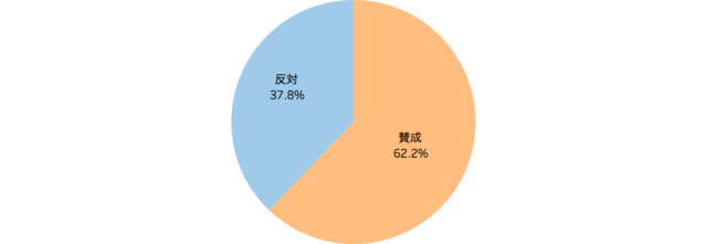 食べ残しの持ち帰りサービス実施への賛否について表した円グラフ「飲食店の食品ロスに関する意識調査」クックビズ総研調べ(2018年)