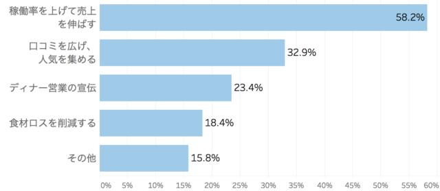 ランチ営業をする理由をまとめた棒グラフ「飲食店のランチ営業に関する実態調査」クックビズ総研調べ(2018年)