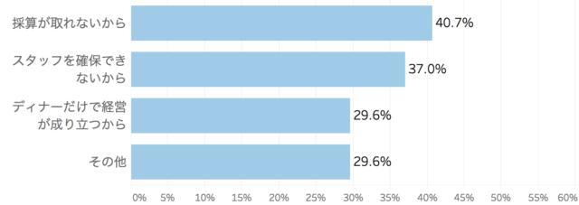 ランチ営業をしない理由をまとめた棒グラフ「飲食店のランチ営業に関する実態調査」クックビズ総研調べ(2018年)