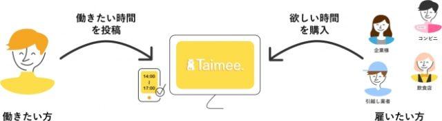 「Taimee(タイミー)」の概念図の画像