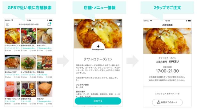 サイトの使い方の流れの図式の画像
