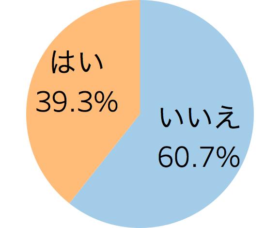 ハロウィン向けのサービス実施予定について表した円グラフ「飲食店のハロウィン向けサービスに関する実態調査」クックビズ総研調べ(2018年)