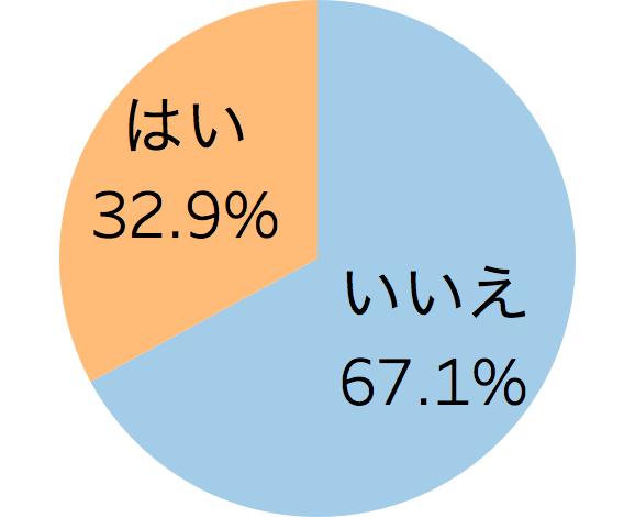 ハロウィン向けのサービス実施について表した円グラフ「飲食店のハロウィン向けサービスに関する実態調査」クックビズ総研調べ(2018年)