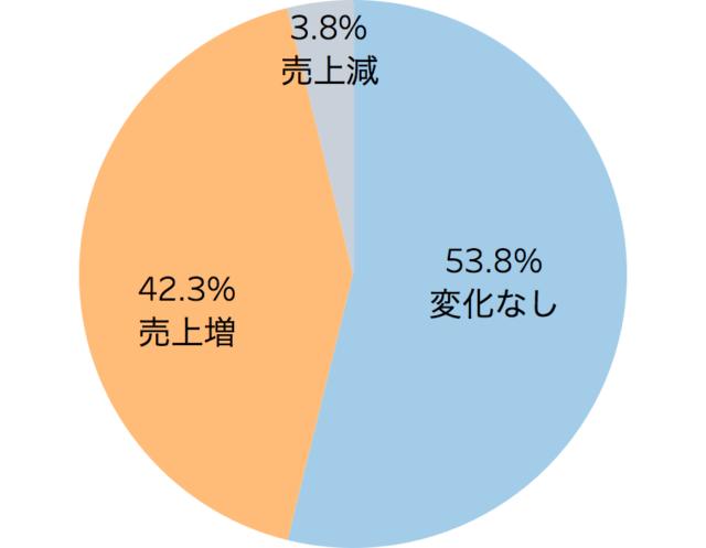 ハロウィン企画の売上貢献について表した円グラフ「飲食店のハロウィン向けサービスに関する実態調査」クックビズ総研調べ(2018年)