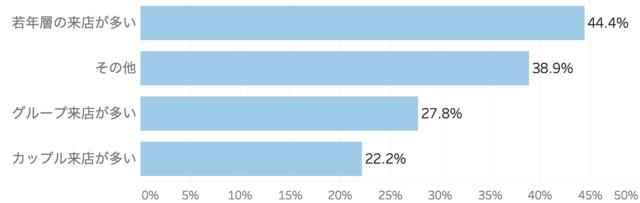 客層の変化についてまとめた棒グラフ「飲食店のハロウィン向けサービスに関する実態調査」クックビズ総研調べ(2018年)