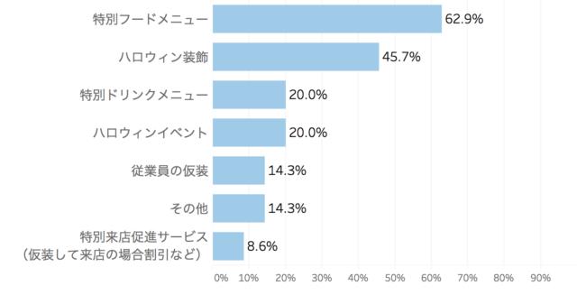 ハロウィンサービス・企画予定について表した棒グラフ「飲食店のハロウィン向けサービスに関する実態調査」クックビズ総研調べ(2018年)