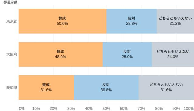 受動喫煙防止法案の賛否をエリア別割合を表した棒グラフ「飲食店の禁煙化に関するアンケート調査」クックビズ総研調べ(2018年)