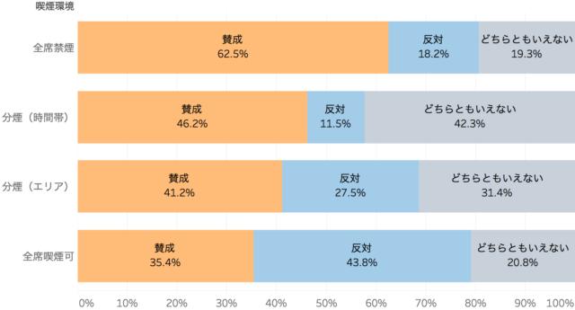 受動喫煙防止法案の賛否を環境別に表した棒グラフ「飲食店の禁煙化に関するアンケート調査」クックビズ総研調べ(2018年)