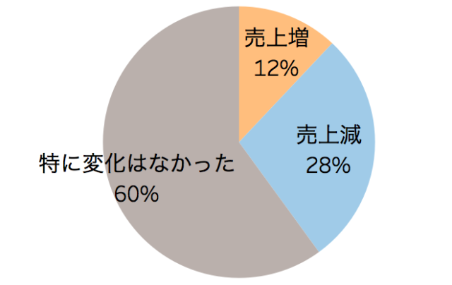 喫煙環境が変わったことによる売り上げの変化を表した円グラフ「飲食店の禁煙化に関するアンケート調査」クックビズ総研調べ(2018年)