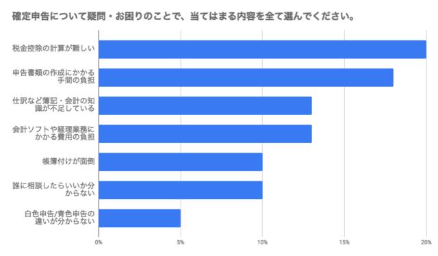 「飲食店関係者を対象とした確定申告についてのアンケート」Foodion編集部調べの棒グラフ
