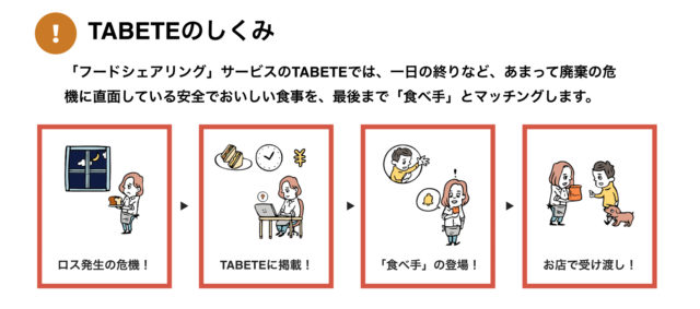 「TABETE」のサービスイメージ図の画像