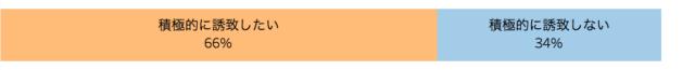 今後の外国人客集客への意欲を表した棒グラフ「飲食店における外国人客の受け入れ実態 アンケート調査」クックビズ総研調べ(2018年)