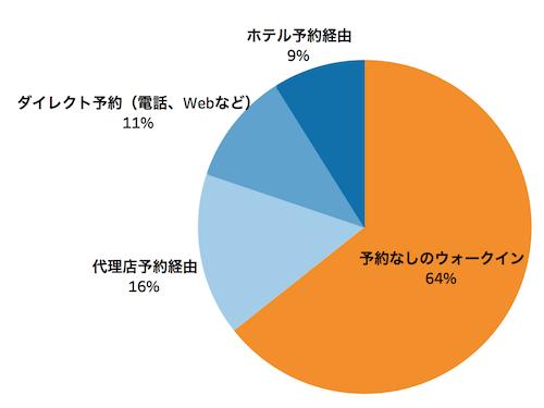外国人客の主な来店経路を表した円グラフ「飲食店における外国人客の受け入れ実態 アンケート調査」クックビズ総研調べ(2018年)