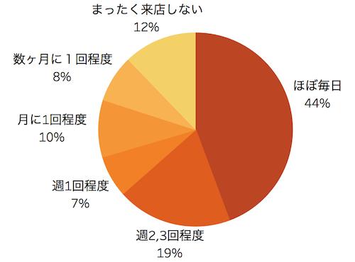 飲食店への外国人客の来店頻度を表した円グラフ「飲食店における外国人客の受け入れ実態 アンケート調査」クックビズ総研調べ(2019年)