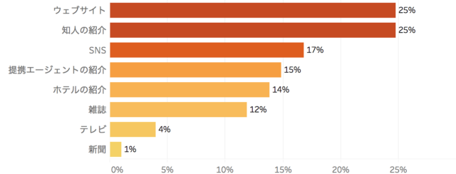 外国人客の主な来店きっかけを表した棒グラフ「飲食店における外国人客の受け入れ実態 アンケート調査」クックビズ総研調べ(2018年)