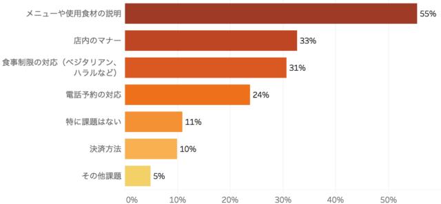 外国人客向けサービスで一番課題に感じていることを表した棒グラフ「飲食店における外国人客の受け入れ実態 アンケート調査」クックビズ総研調べ(2018年)