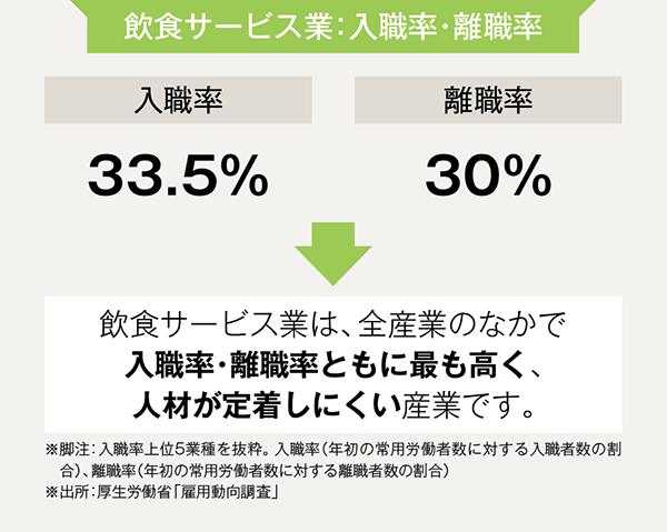 飲食サービス業の入職率・離職率を表した図(クックビズ株式会社発行「飲食人材採用 GUIDE BOOK 2019」)