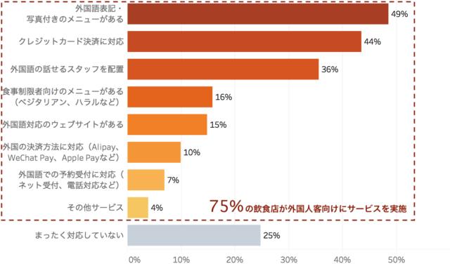 外国人客向けに実施しているサービス内容を表した棒グラフ「飲食店における外国人客の受け入れ実態 アンケート調査」クックビズ総研調べ(2018年)