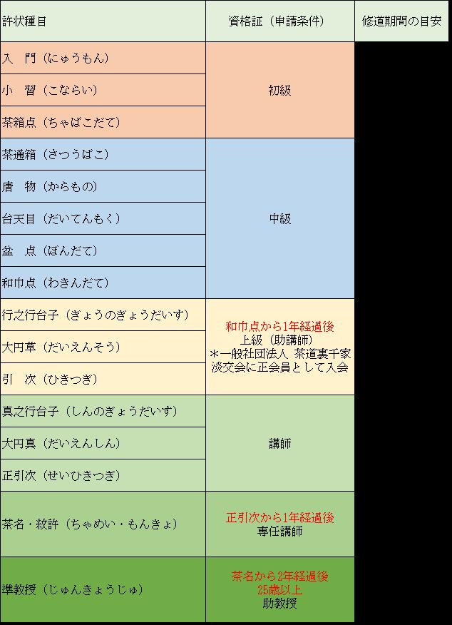 裏千家の許状種目と資格の一覧の表